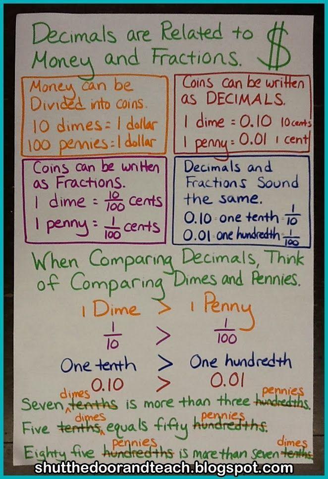 Decimal Anchor Chart Math Anchor Charts Math Charts