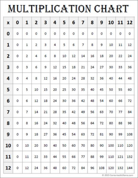 Free Math Printables Multiplication Chart 0 12 White