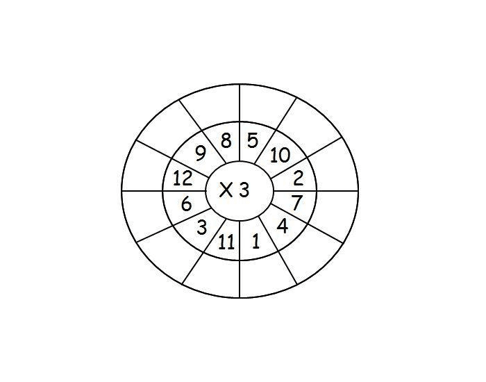 Math Multiplication Wheel 3x ages 2nd Grade