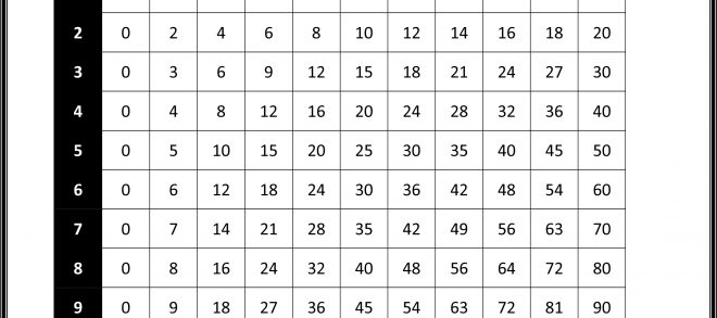 Multiplication Chart 0 10 Practice