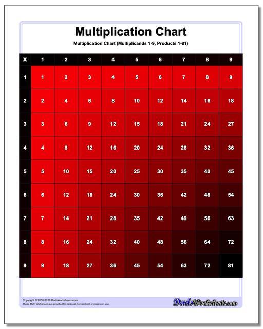 Multiplication Chart Color Multiplication Chart
