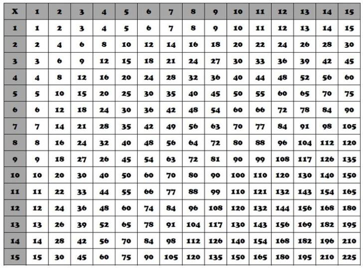 3rd Grade Multiplication Chart Printable
