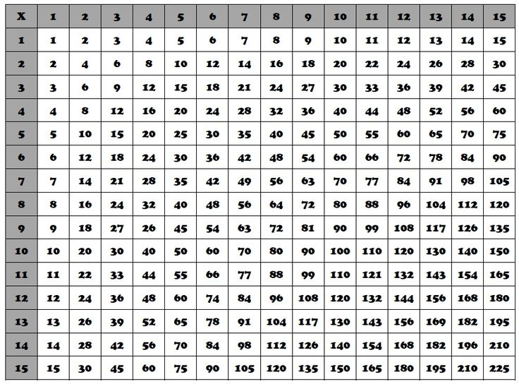 Multiplication Chart Google Search Multiplication
