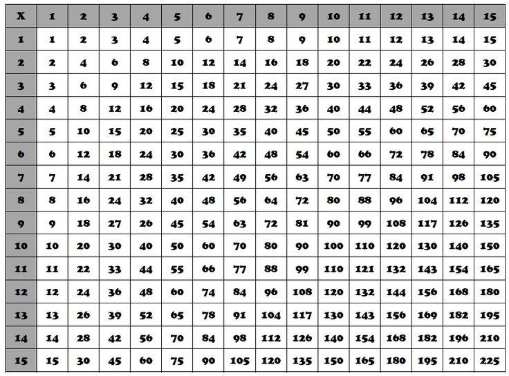 Multiplication Chart Google Search Multiplication