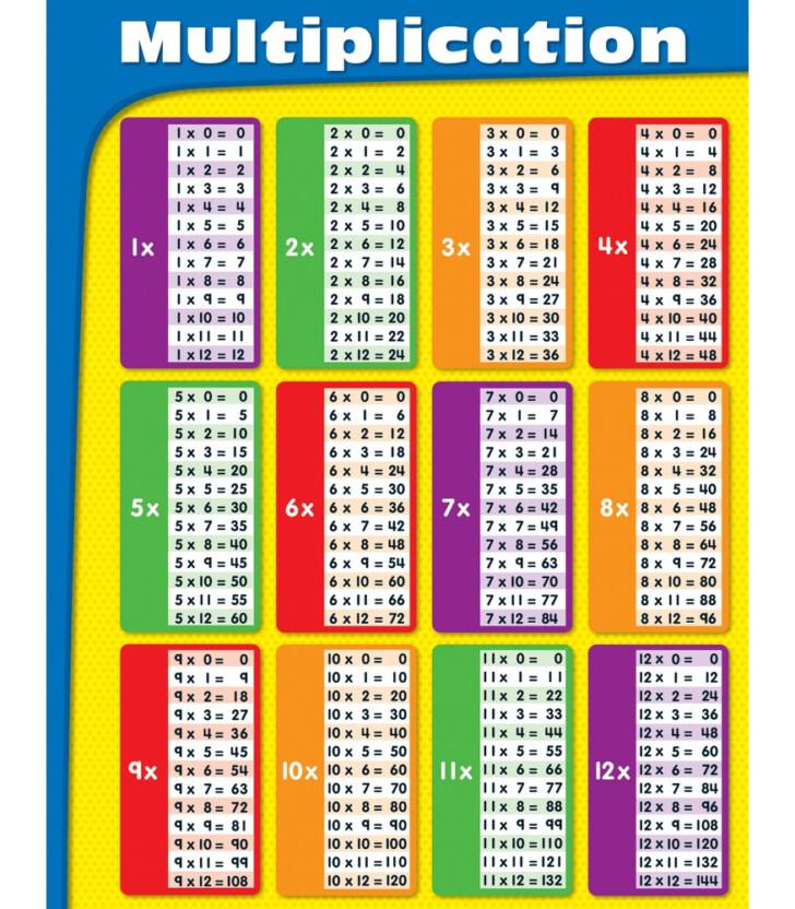 4th Grade Printable Multiplication Chart