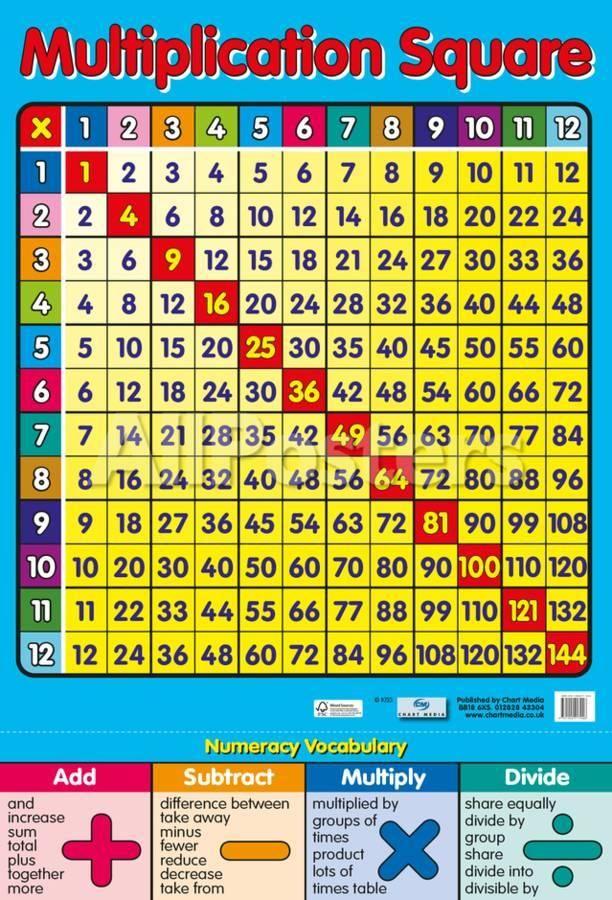 Multiplication Square Prints Multiplication Squares