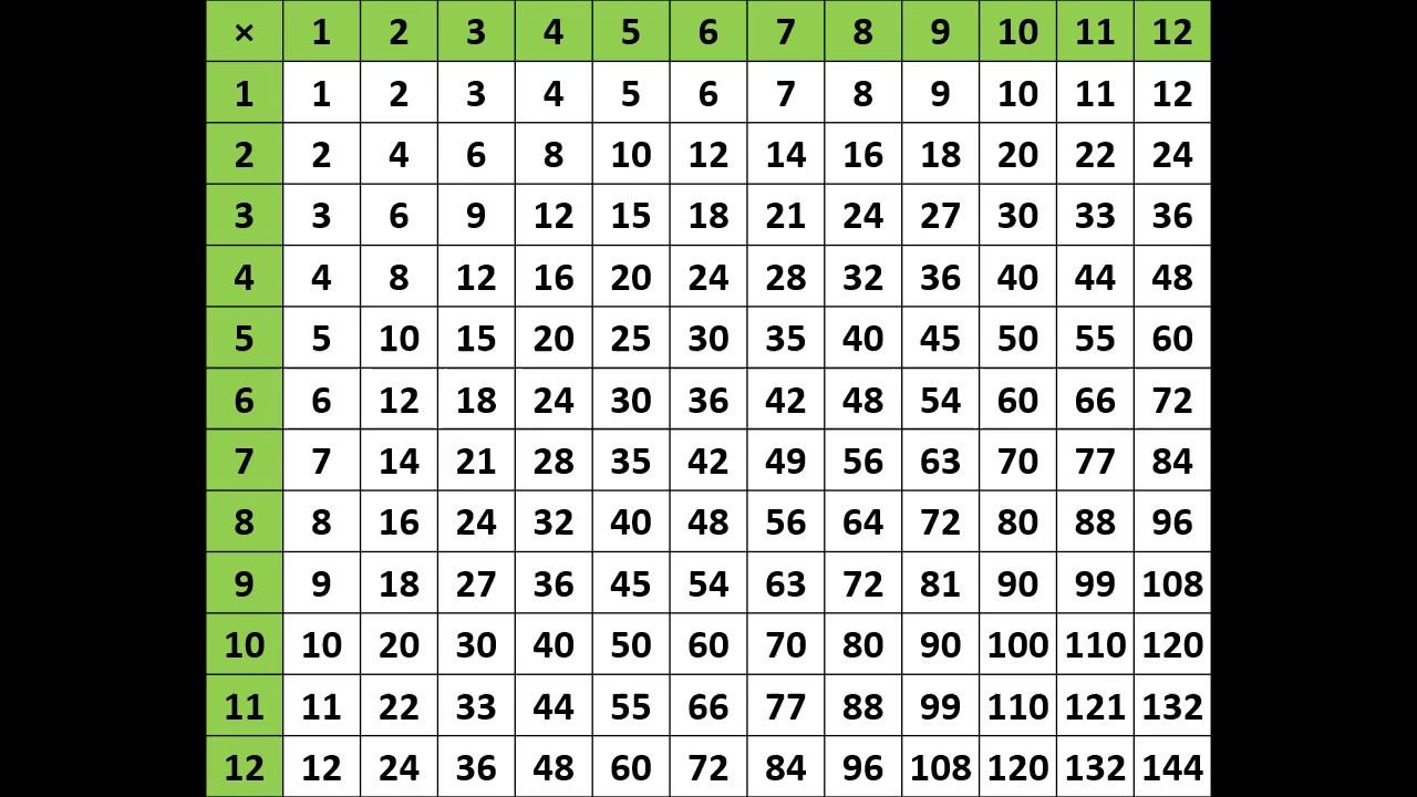 Multiplication Table 1 To 12 Chart YouTube