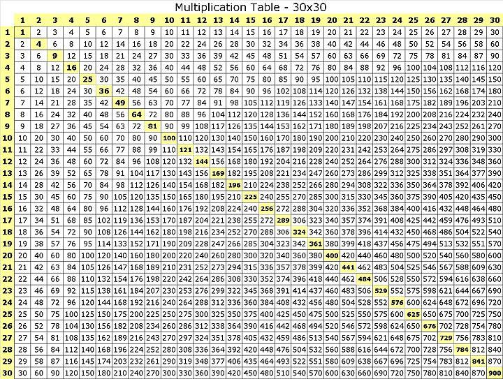 Multiplication Table 30x30 Multiplication Table