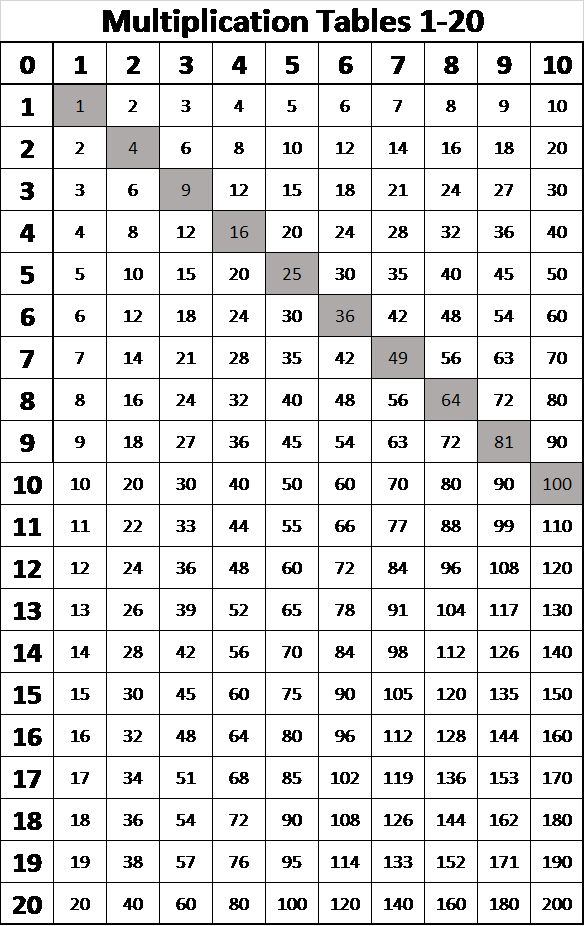 Multiplication Tables From 1 20 Multiplication Chart