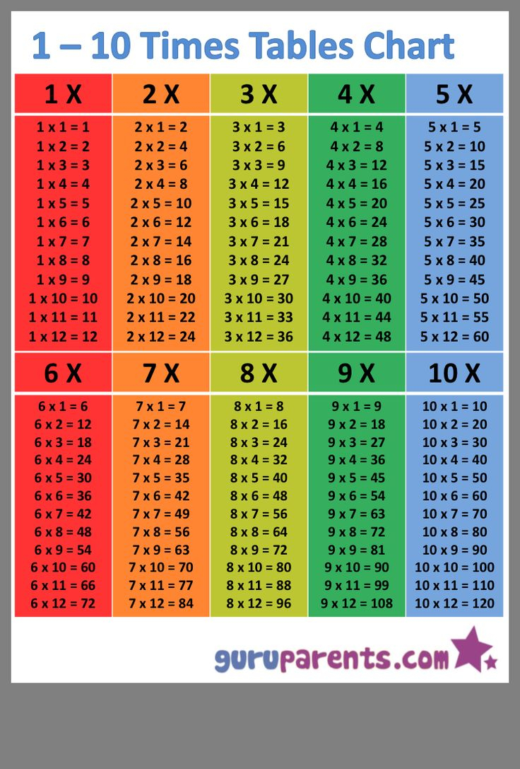 Pin By Kelly Stubbs On Fifth Grade Math Time Times