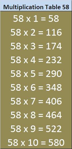 Printable Math Table 51 To 60 Entranceindia