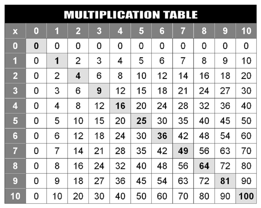 Printable Multiplication Grid Up To 100