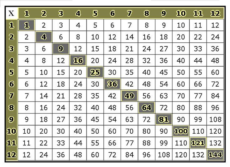 Printable Multiplication Tables Multiplication Table