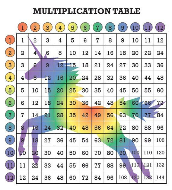 Rainbow Unicorn Multiplication Table For Kids Fun Math