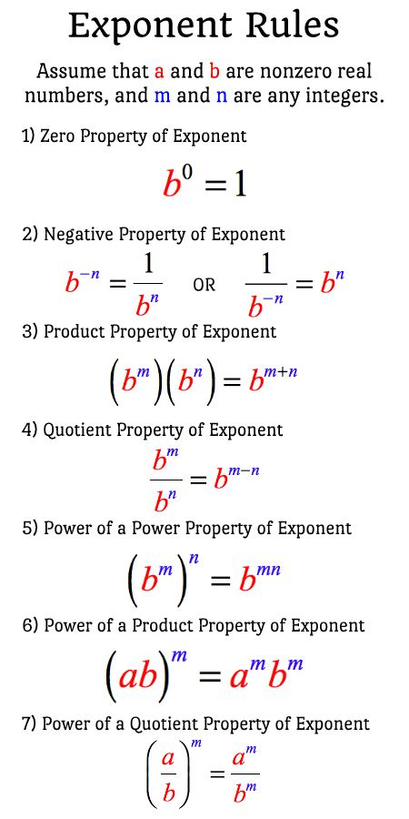Rules Of Exponents Basic Math Studying Math College Math