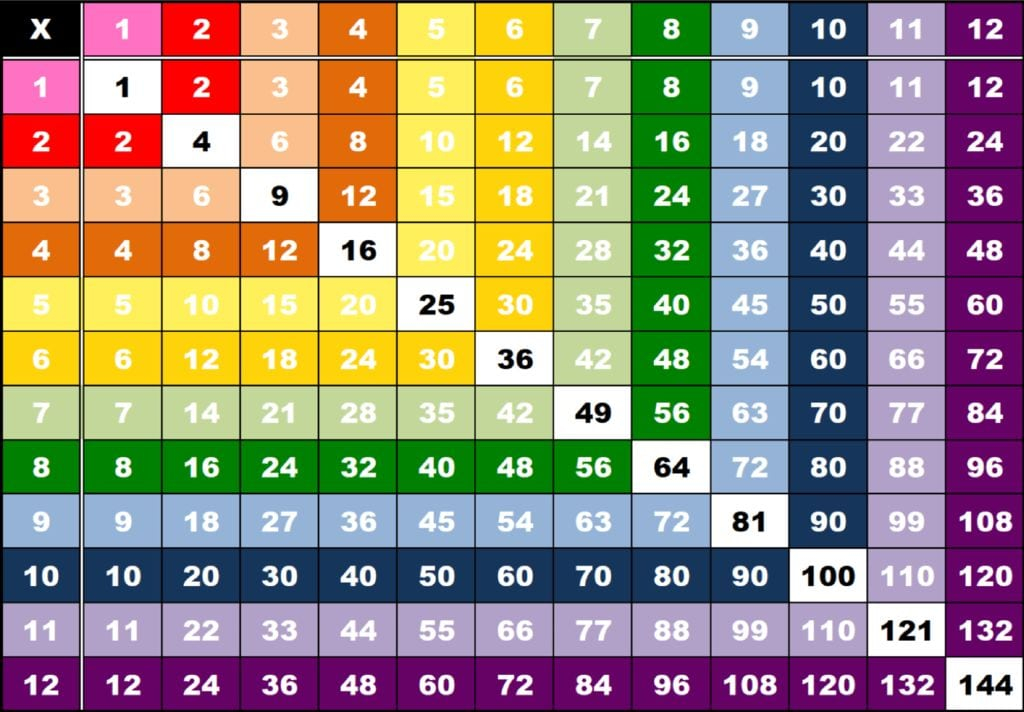 Tablas De Multiplicar De 12 X 12
