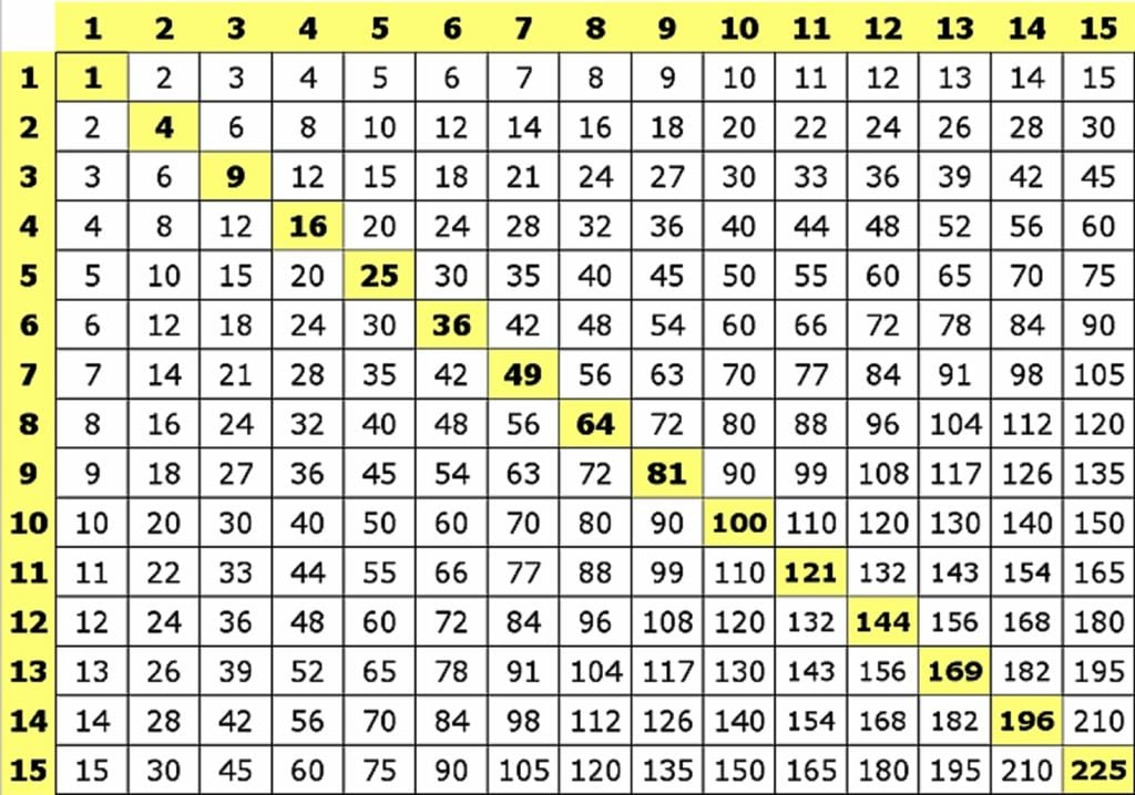 Tablas De Multiplicar De 15 X 15