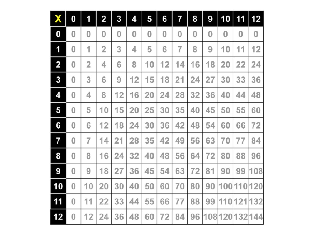 Times Table Worksheets 1 12 Activity Shelter