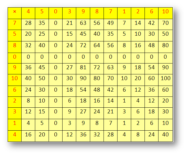 Worksheet On Multiplication Times Tables Counting